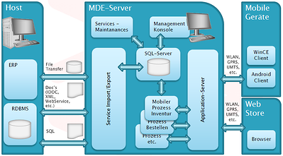 Ansicht vom Host, MDE-Server und den mobilen Geräten