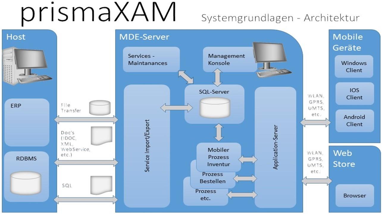 Systemarchitektur_MDE_prismaXAM