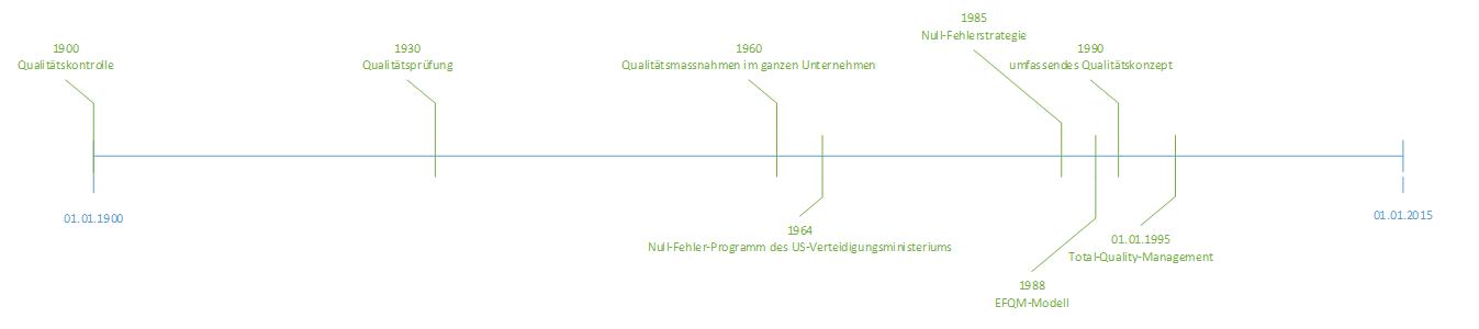 Historische Entwicklung des Qualitätsmanagements